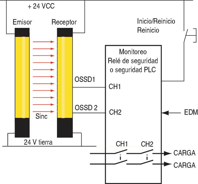 Click to enlarge - Fig 4.06 Light Curtain to MSR or PLC