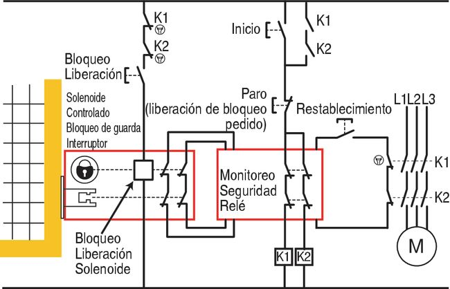 Click to enlarge - Fig 4.42 Guardlocking