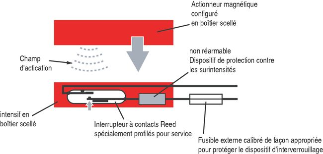 Contact Magnetique Porte Contact Magnétique Simple