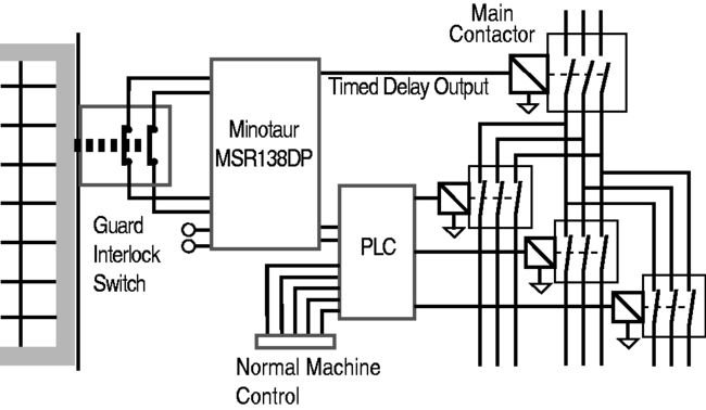 Click to enlarge - Fig 7.27 Delayed output to Main Contactor