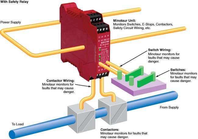 safety relay wiring diagram safety get free image about wiring diagram